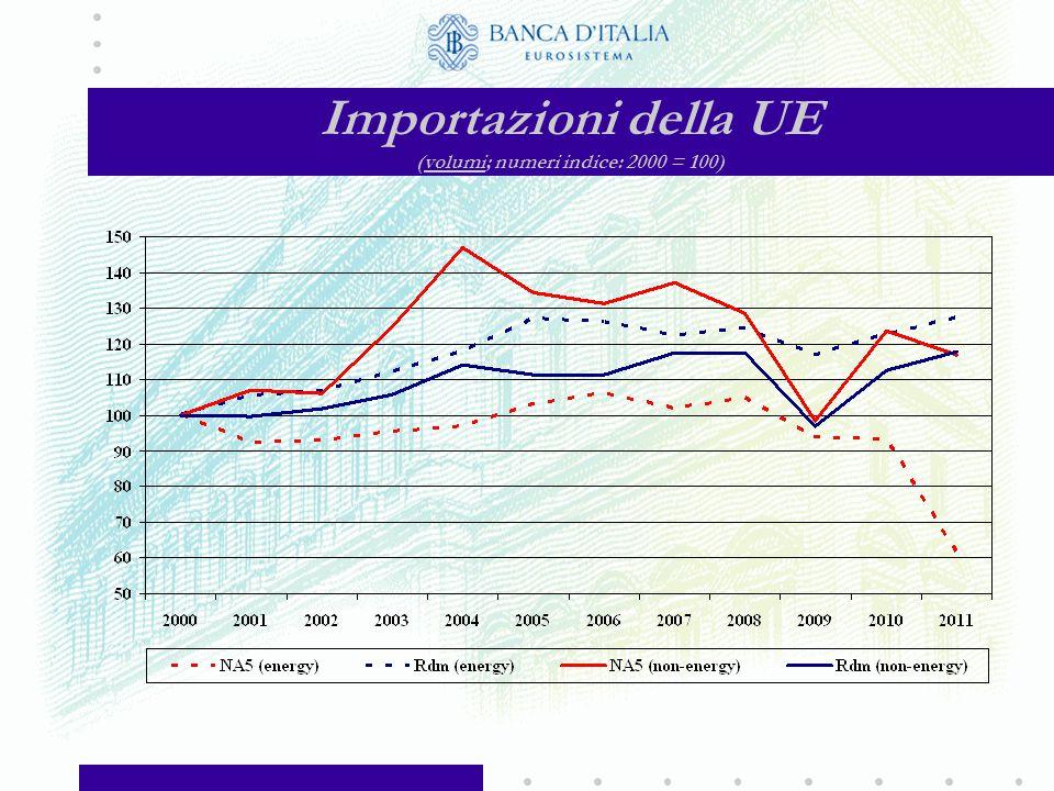 Importazioni della UE (in euro, a prezzi correnti; numeri indice: 2000 = 100)