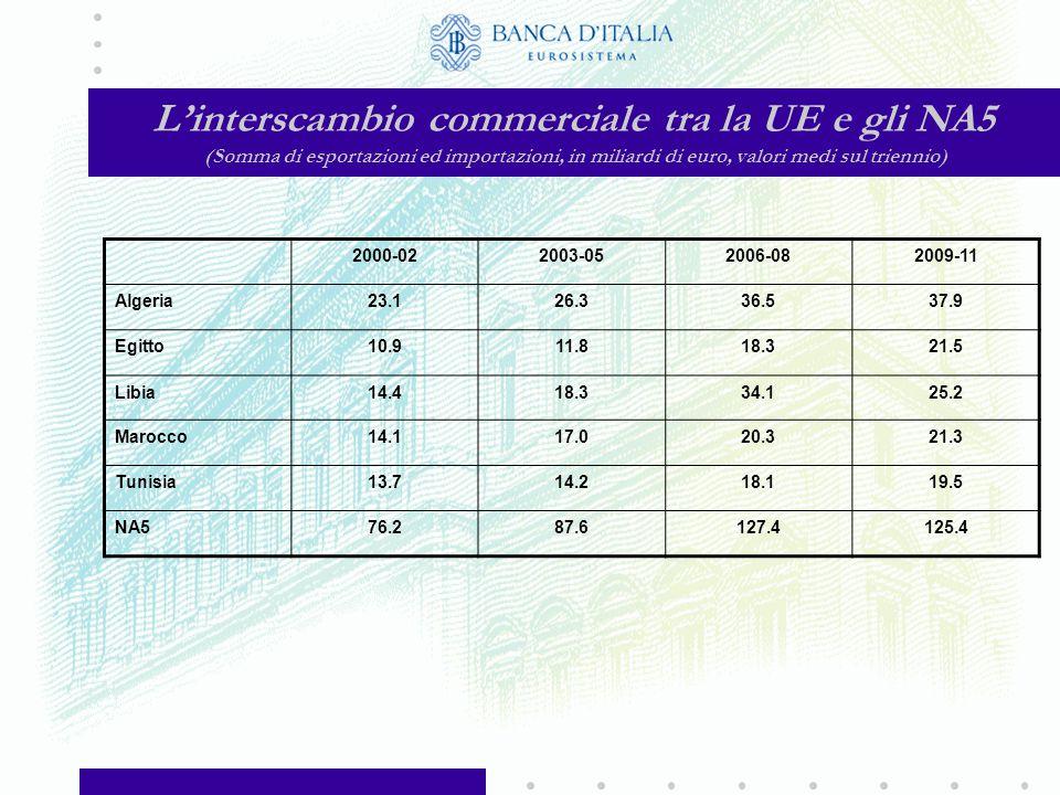 Importazioni della UE (volumi; numeri indice: 2000 = 100)