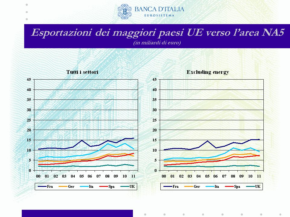 Importazioni dei maggiori paesi UE dall'area NA5 (in miliardi di euro)