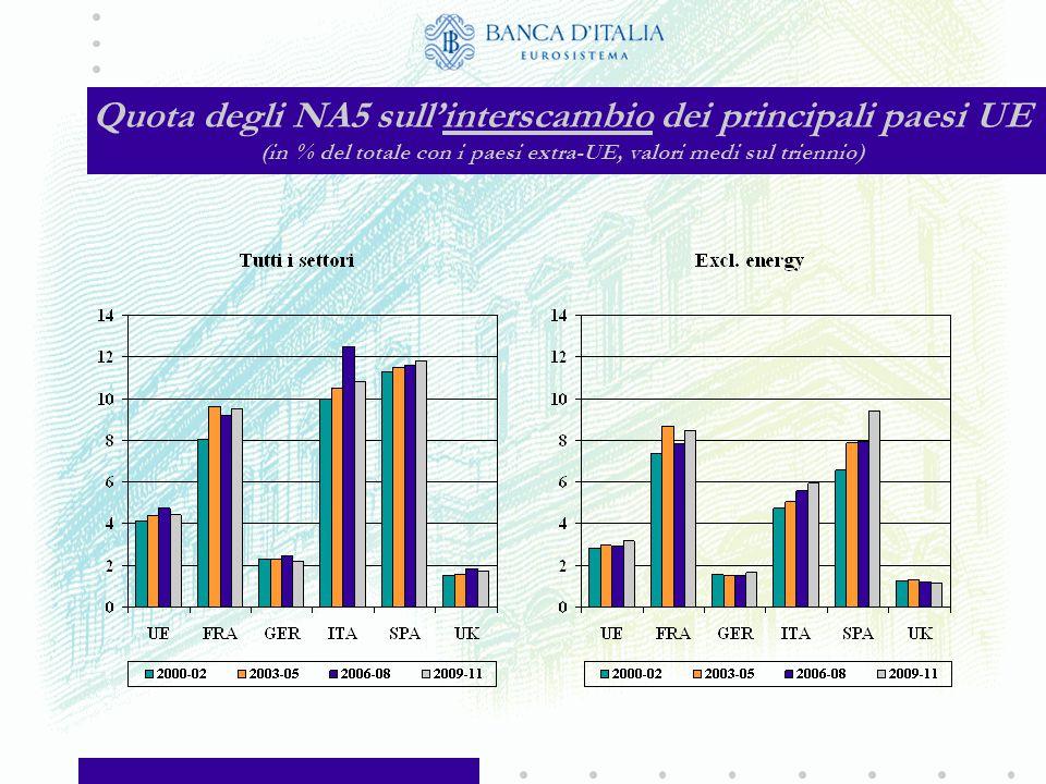 Importazioni energetiche dall'area NA5 (in % del totale delle importazioni energetiche)