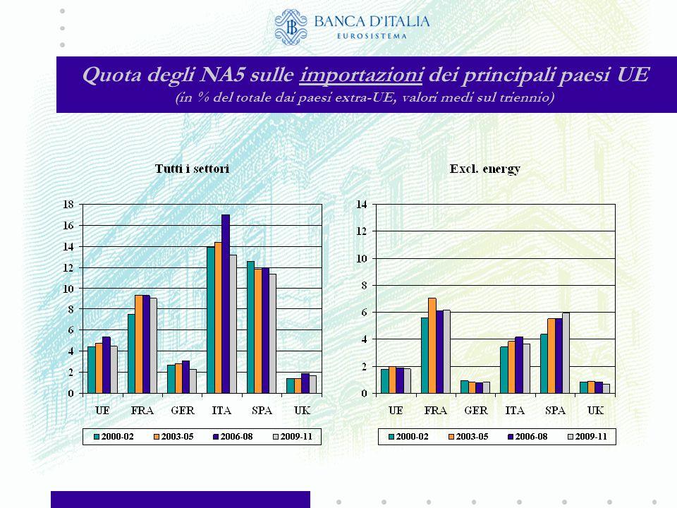 Quota degli NA5 sull'interscambio dei principali paesi UE (in % del totale con i paesi extra-UE, valori medi sul triennio)
