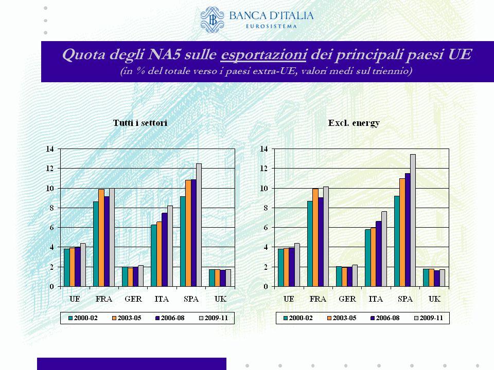 Quota degli NA5 sulle importazioni dei principali paesi UE (in % del totale dai paesi extra-UE, valori medi sul triennio)