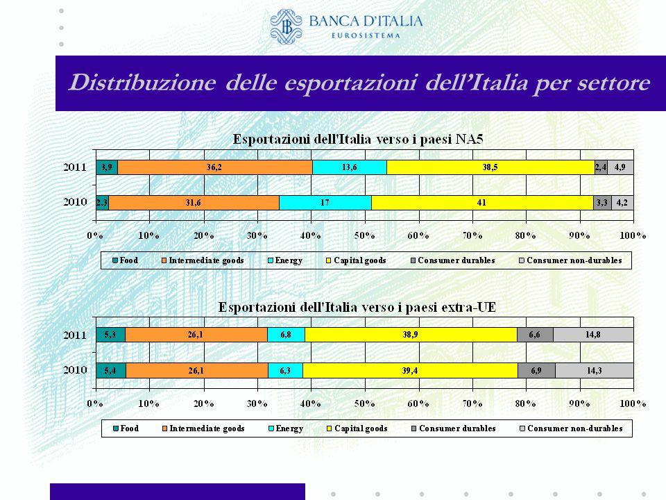 Quota degli NA5 sulle esportazioni dei principali paesi UE (in % del totale verso i paesi extra-UE, valori medi sul triennio)