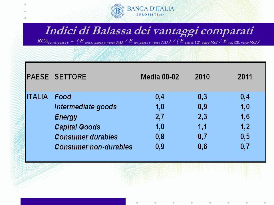 Distribuzione delle esportazioni della UE per settore