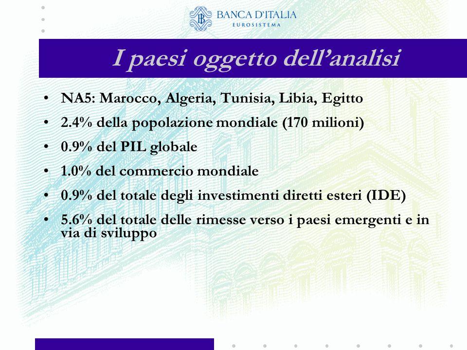 Importazioni dei paesi NA5