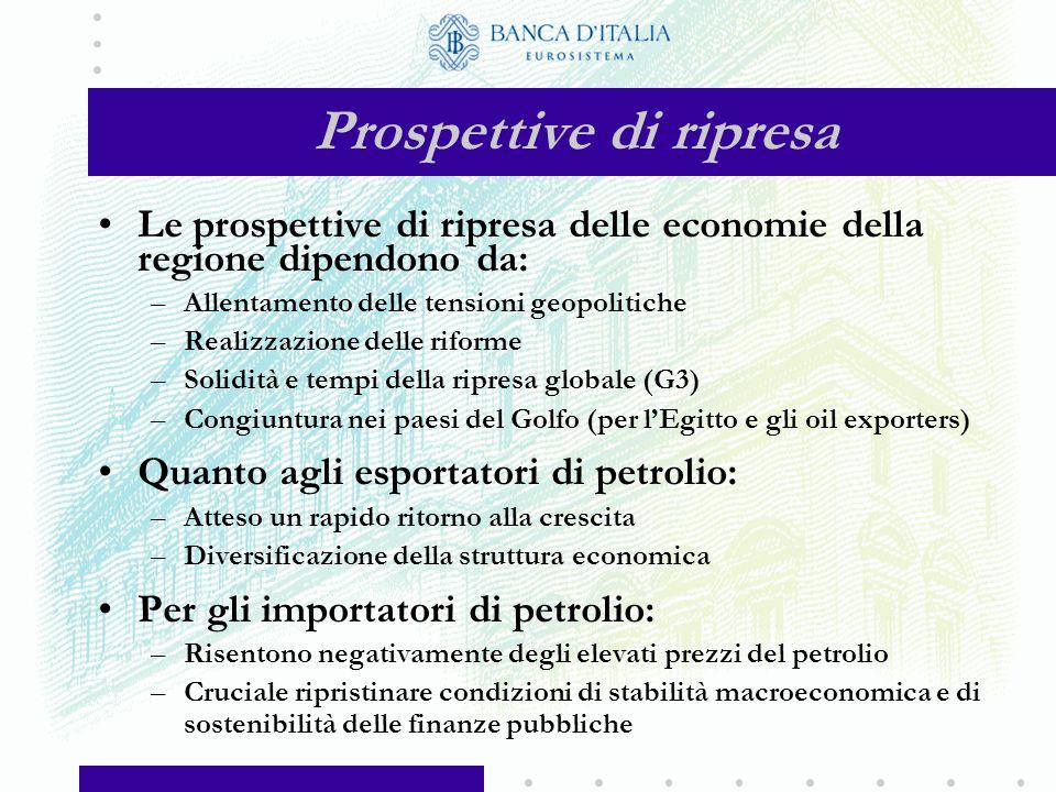 Distribuzione delle esportazioni dell'Italia per settore