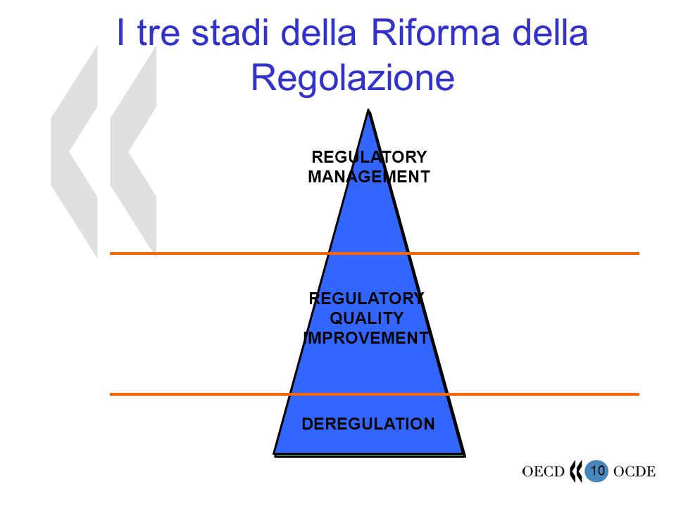 10 I tre stadi della Riforma della Regolazione REGULATORY MANAGEMENT REGULATORY QUALITY IMPROVEMENT DEREGULATION