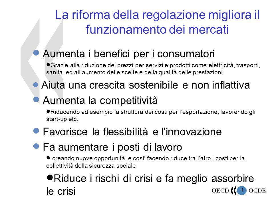 4 La riforma della regolazione migliora il funzionamento dei mercati  Aumenta i benefici per i consumatori  Grazie alla riduzione dei prezzi per servizi e prodotti come elettricità, trasporti, sanità, ed all'aumento delle scelte e della qualità delle prestazioni  Aiuta una crescita sostenibile e non inflattiva  Aumenta la competitività  Riducendo ad esempio la struttura dei costi per l'esportazione, favorendo gli start-up etc.