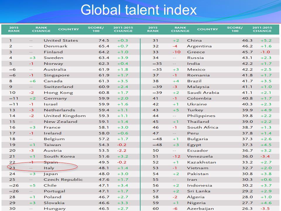 Global talent index