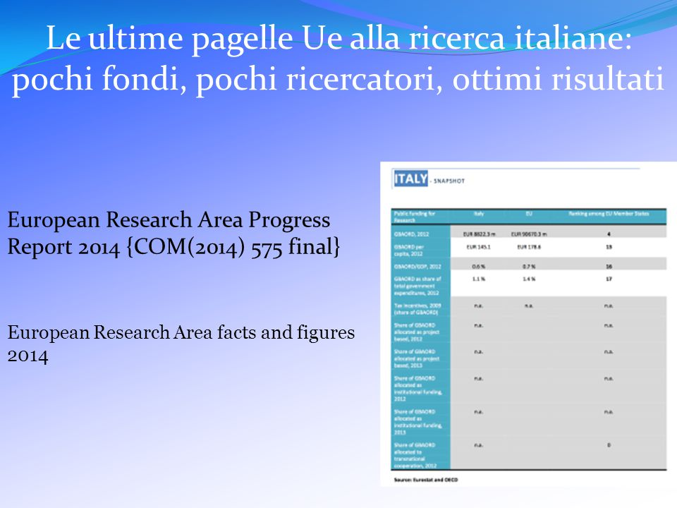 Le ultime pagelle Ue alla ricerca italiane: pochi fondi, pochi ricercatori, ottimi risultati European Research Area Progress Report 2014 {COM(2014) 575 final} European Research Area facts and figures 2014
