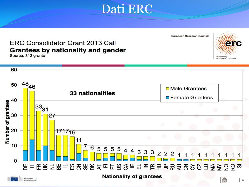 Dati ERC