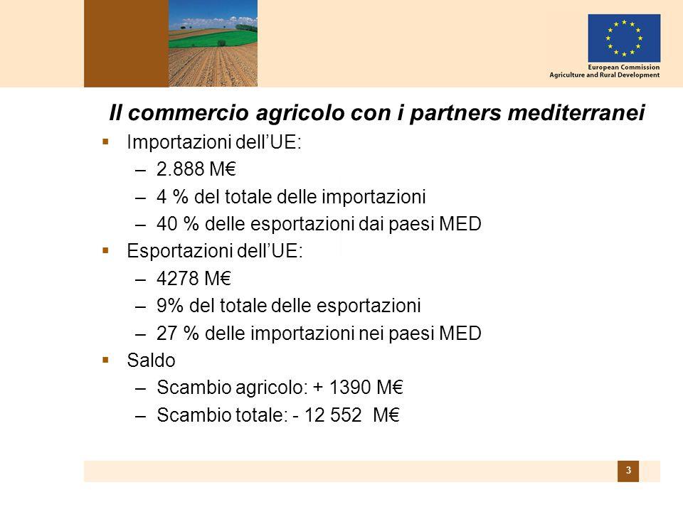 3 Il commercio agricolo con i partners mediterranei  Importazioni dell'UE: –2.888 M€ –4 % del totale delle importazioni –40 % delle esportazioni dai paesi MED  Esportazioni dell'UE: –4278 M€ –9% del totale delle esportazioni –27 % delle importazioni nei paesi MED  Saldo –Scambio agricolo: + 1390 M€ –Scambio totale: - 12 552 M€