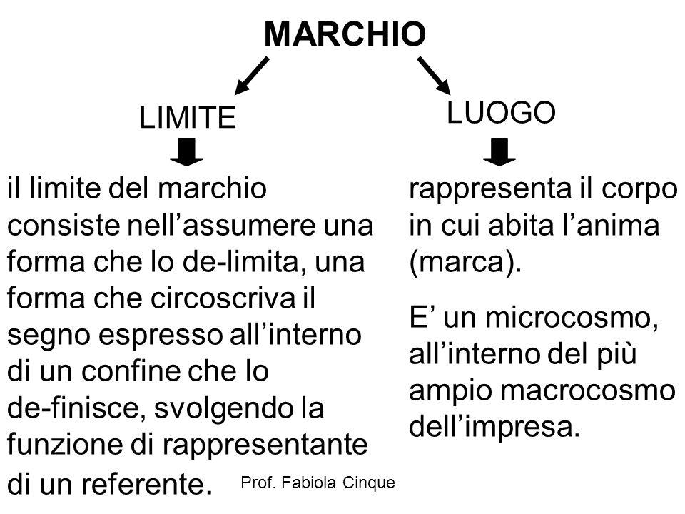 Prof. Fabiola Cinque MARCHIO LIMITE LUOGO il limite del marchio consiste nell'assumere una forma che lo de-limita, una forma che circoscriva il segno