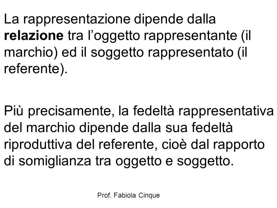 Prof. Fabiola Cinque La rappresentazione dipende dalla relazione tra l'oggetto rappresentante (il marchio) ed il soggetto rappresentato (il referente)