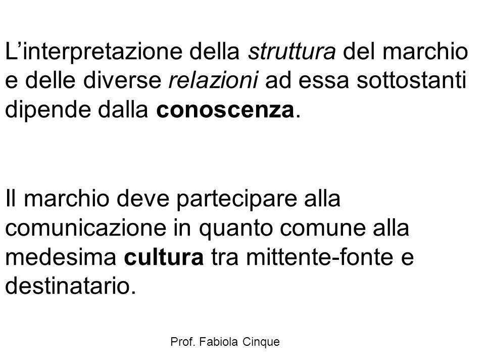 Prof. Fabiola Cinque L'interpretazione della struttura del marchio e delle diverse relazioni ad essa sottostanti dipende dalla conoscenza. Il marchio