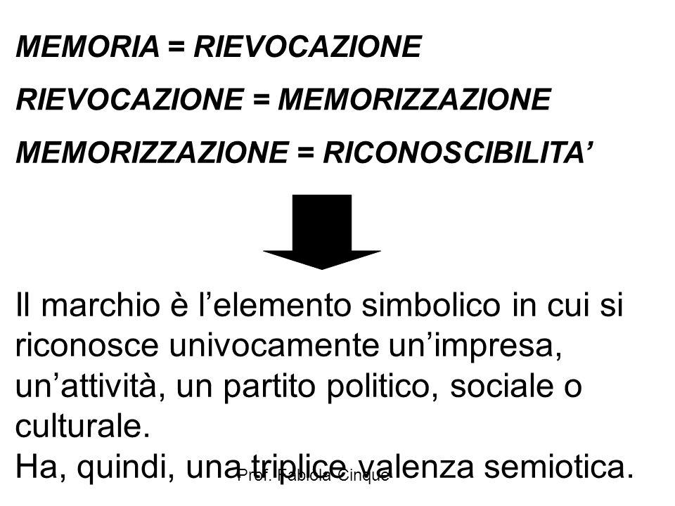 Prof. Fabiola Cinque MEMORIA = RIEVOCAZIONE RIEVOCAZIONE = MEMORIZZAZIONE MEMORIZZAZIONE = RICONOSCIBILITA' Il marchio è l'elemento simbolico in cui s
