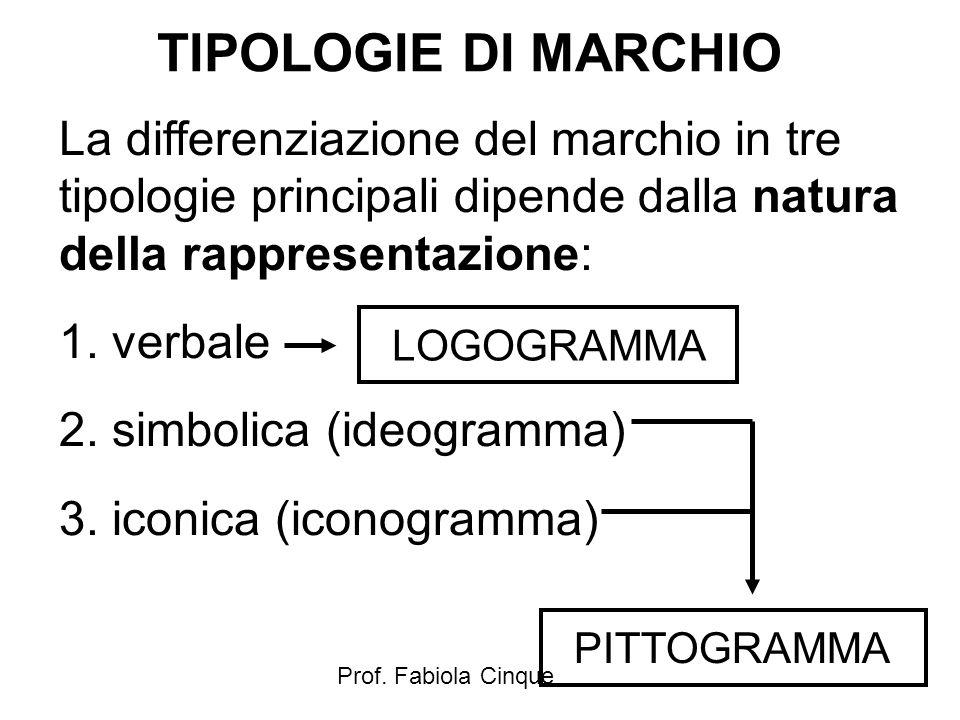 Prof. Fabiola Cinque TIPOLOGIE DI MARCHIO La differenziazione del marchio in tre tipologie principali dipende dalla natura della rappresentazione: 1.