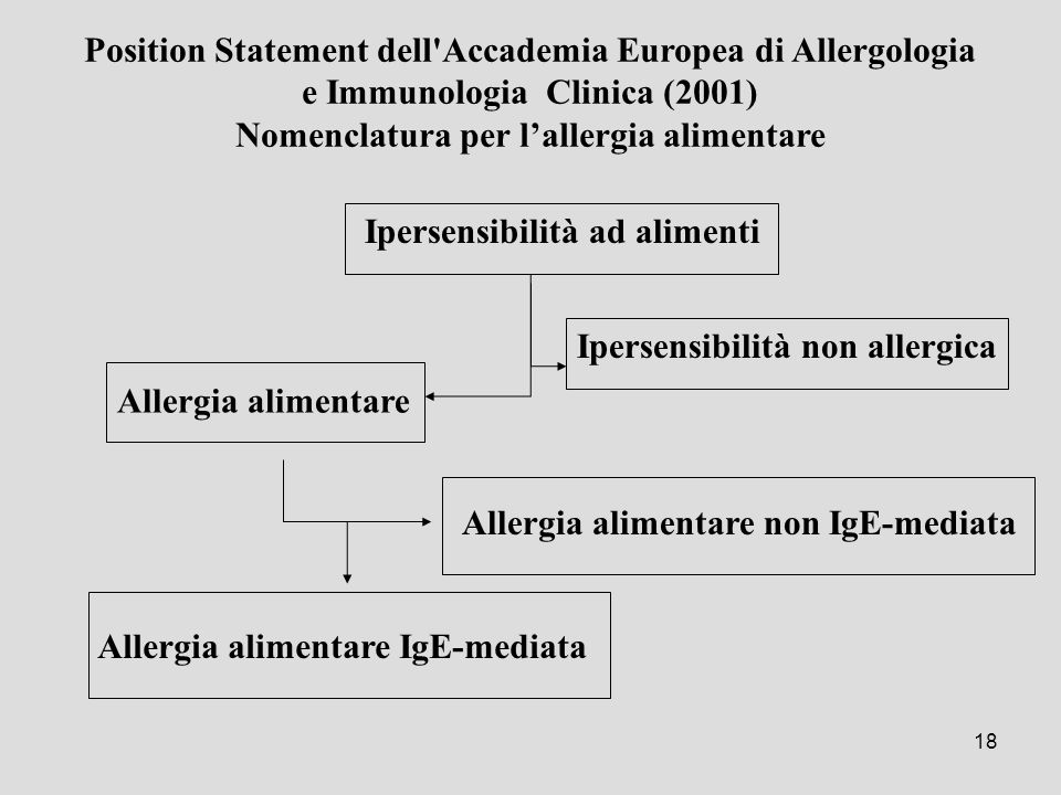 18 Allergia alimentare non IgE-mediata Position Statement dell'Accademia Europea di Allergologia e Immunologia Clinica (2001) Nomenclatura per l'aller