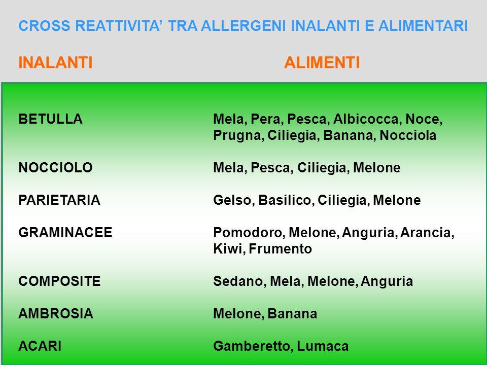 22 CROSS REATTIVITA' TRA ALLERGENI INALANTI E ALIMENTARI INALANTI ALIMENTI BETULLAMela, Pera, Pesca, Albicocca, Noce, Prugna, Ciliegia, Banana, Noccio