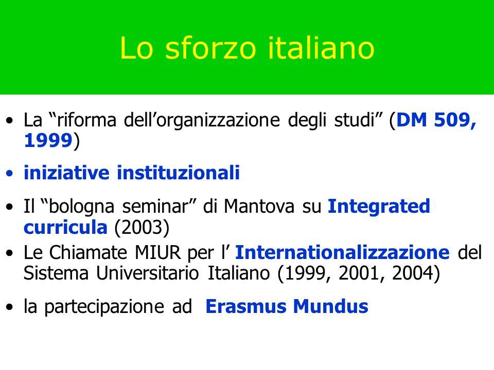Lo sforzo italiano La riforma dell'organizzazione degli studi (DM 509, 1999) iniziative instituzionali Il bologna seminar di Mantova su Integrated curricula (2003) Le Chiamate MIUR per l' Internationalizzazione del Sistema Universitario Italiano (1999, 2001, 2004) la partecipazione ad Erasmus Mundus
