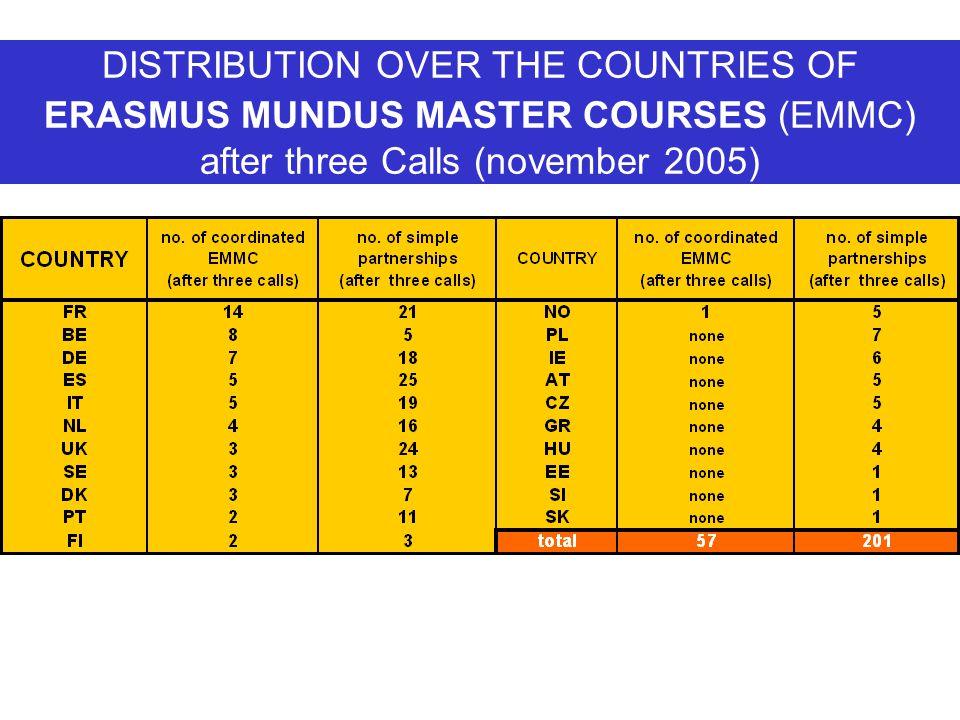 DISTRIBUTION OVER THE COUNTRIES OF ERASMUS MUNDUS MASTER COURSES (EMMC) after three Calls (november 2005)