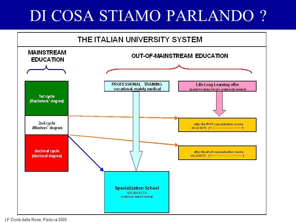 DI COSA STIAMO PARLANDO LF Donà dalle Rose, Padova 2005