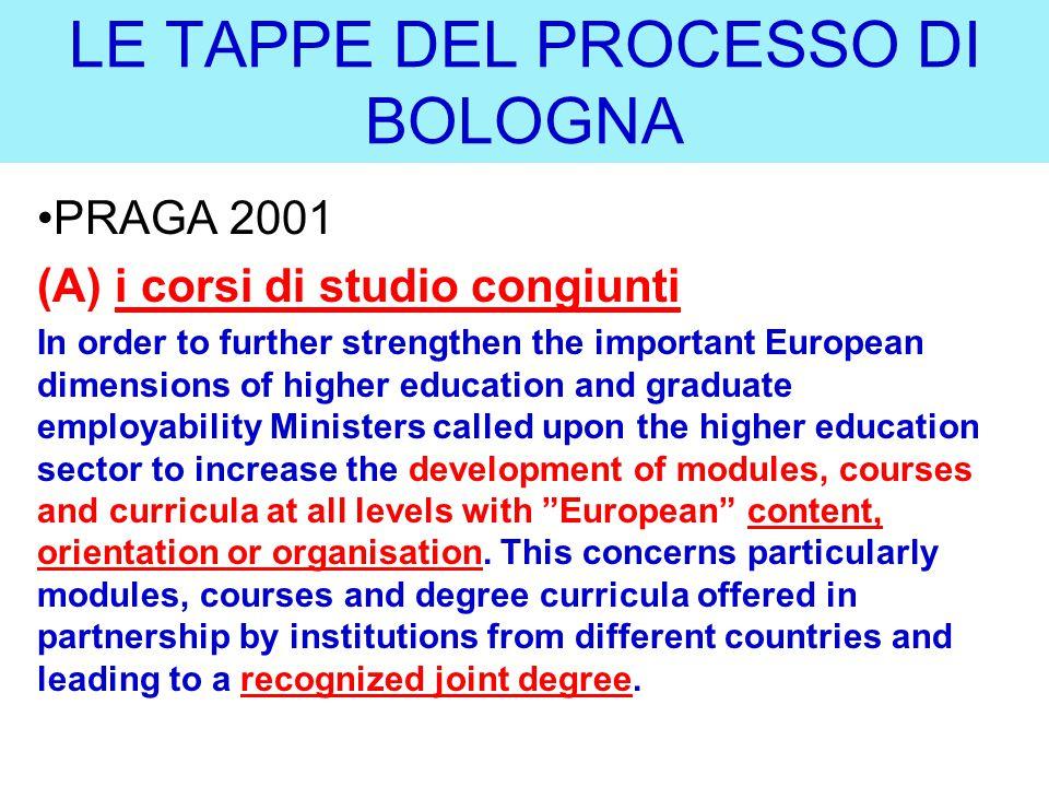 LE TAPPE DEL PROCESSO DI BOLOGNA PRAGA 2001 (B) the attractiveness of EHEA a new action line: –Promoting the attractiveness of the European Higher Education Area (EHEA) how.