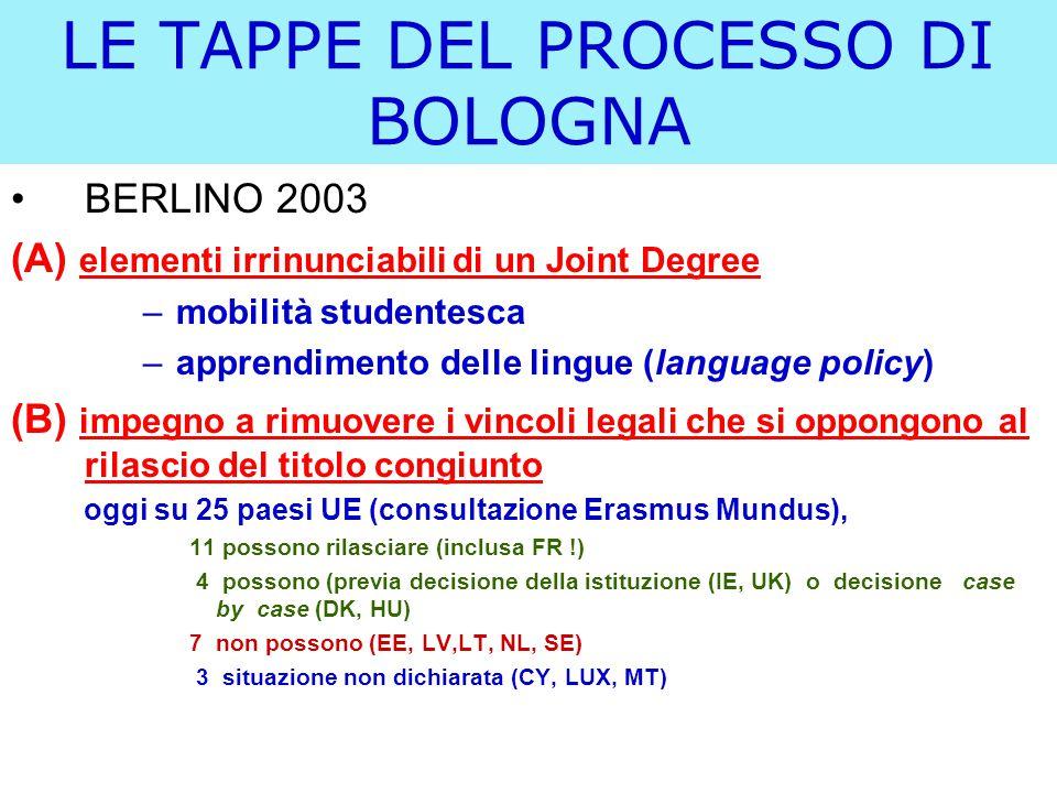 LE TAPPE DEL PROCESSO DI BOLOGNA BERLINO 2003 (A) elementi irrinunciabili di un Joint Degree –mobilità studentesca –apprendimento delle lingue (language policy) (B) impegno a rimuovere i vincoli legali che si oppongono al rilascio del titolo congiunto oggi su 25 paesi UE (consultazione Erasmus Mundus), 11 possono rilasciare (inclusa FR !) 4 possono (previa decisione della istituzione (IE, UK) o decisione case by case (DK, HU) 7 non possono (EE, LV,LT, NL, SE) 3 situazione non dichiarata (CY, LUX, MT)
