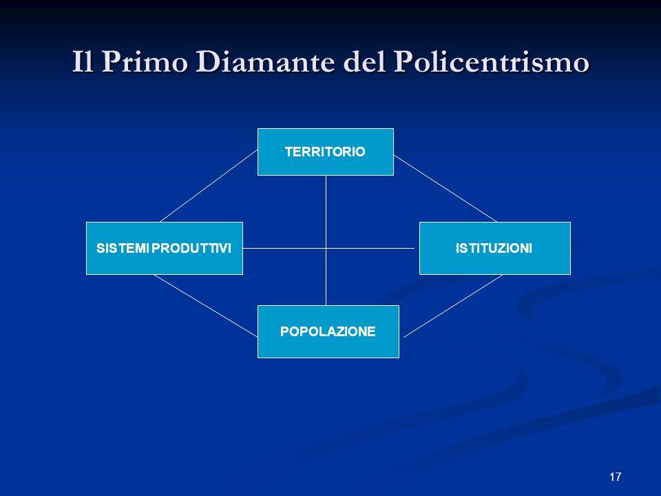 17 Il Primo Diamante del Policentrismo TERRITORIO SISTEMI PRODUTTIVIISTITUZIONI POPOLAZIONE