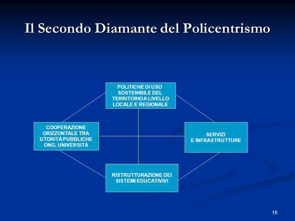 18 Il Secondo Diamante del Policentrismo POLITICHE DI USO SOSTENIBILE DEL TERRITORIO A LIVELLO LOCALE E REGIONALE COOPERAZIONE ORIZZONTALE TRA UTORITÁ PUBBLICHE ONG, UNIVERSITÁ SERVIZI E INFRASTRUTTURE RISTRUTTURAZIONE DEI SISTEMI EDUCATIVIVI