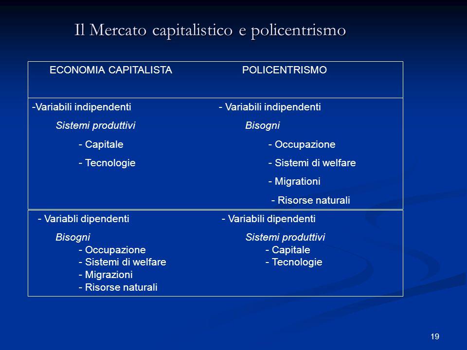 19 Il Mercato capitalistico e policentrismo ECONOMIA CAPITALISTA POLICENTRISMO -Variabili indipendenti- Variabili indipendenti Sistemi produttivi Bisogni - Capitale - Occupazione - Tecnologie - Sistemi di welfare - Migrationi - Risorse naturali - Variabli dipendenti - Variabili dipendenti Bisogni Sistemi produttivi - Occupazione - Capitale - Sistemi di welfare - Tecnologie - Migrazioni - Risorse naturali