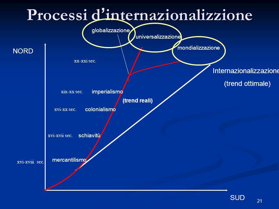 21 Processi d ' internazionalizzione NORD SUD Internazionalizzazione (trend ottimale) mercantilismo schiavitù colonialismo imperialismo globalizzazione universalizzazione mondializzazione (trend reali) xvi-xviii sec.