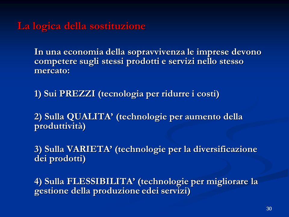 30 La logica della sostituzione In una economia della sopravvivenza le imprese devono competere sugli stessi prodotti e servizi nello stesso mercato: 1) Sui PREZZI (tecnologia per ridurre i costi) 2) Sulla QUALITA' (technologie per aumento della produttività) 3) Sulla VARIETA' (technologie per la diversificazione dei prodotti) 4) Sulla FLESSIBILITA' (technologie per migliorare la gestione della produzione edei servizi)