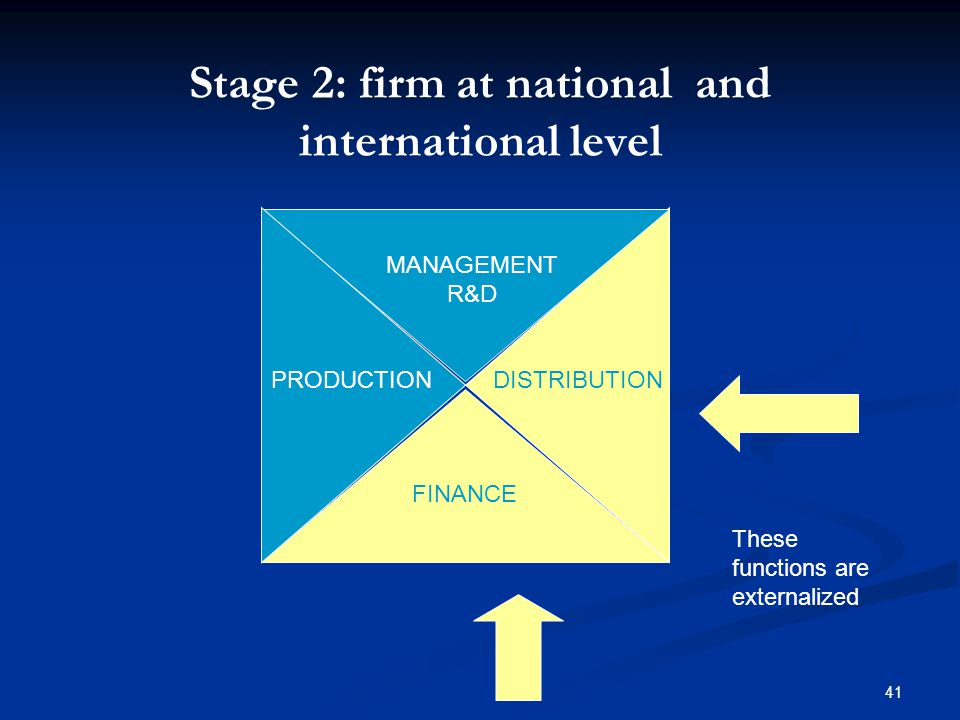 41 MANAGEMENT R&D DISTRIBUTIONPRODUCTION FINANCE Stage 2: firm at national and international level These functions are externalized