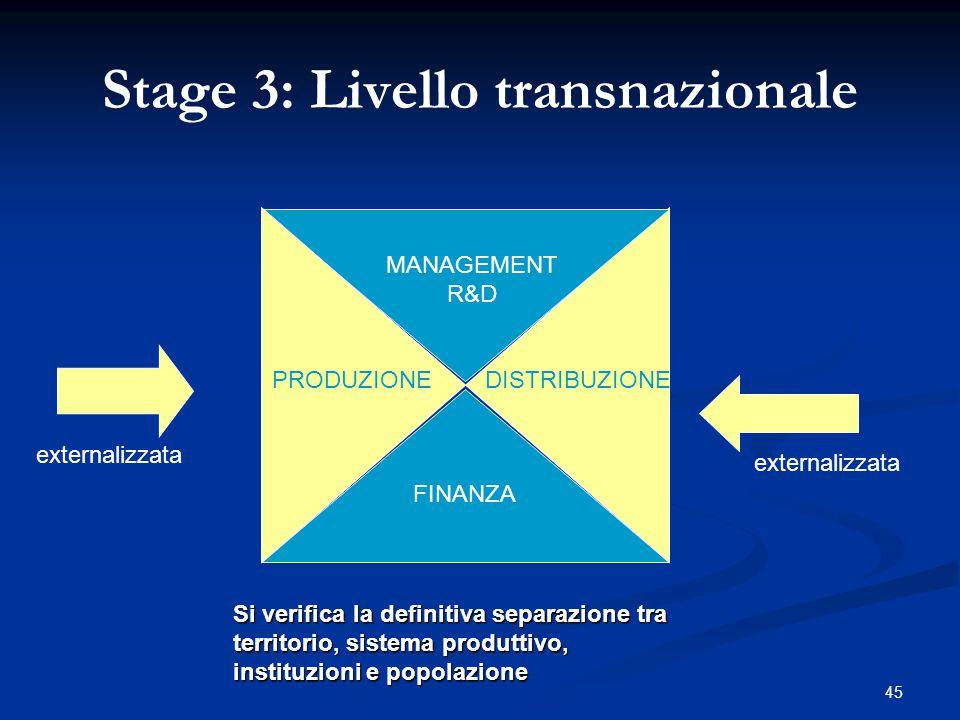 45 MANAGEMENT R&D DISTRIBUZIONEPRODUZIONE FINANZA Stage 3: Livello transnazionale externalizzata Si verifica la definitiva separazione tra territorio, sistema produttivo, instituzioni e popolazione