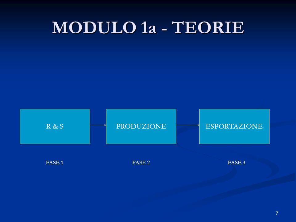 7 MODULO 1a - TEORIE R & SPRODUZIONEESPORTAZIONE FASE 2FASE 1FASE 3