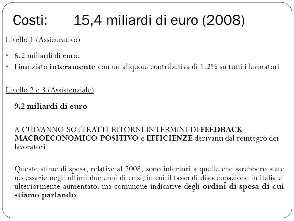 Livello 1 (Assicurativo) 6.2 miliardi di euro. Finanziato interamente con un'aliquota contributiva di 1.2% su tutti i lavoratori Livello 2 e 3 (Assist
