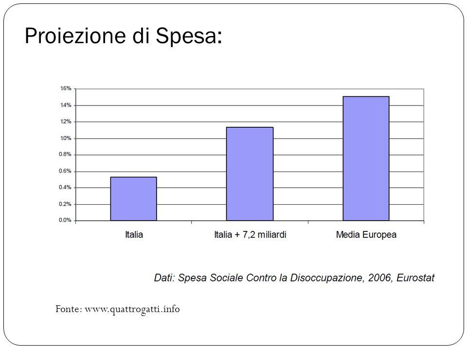 Proiezione di Spesa: Fonte: www.quattrogatti.info