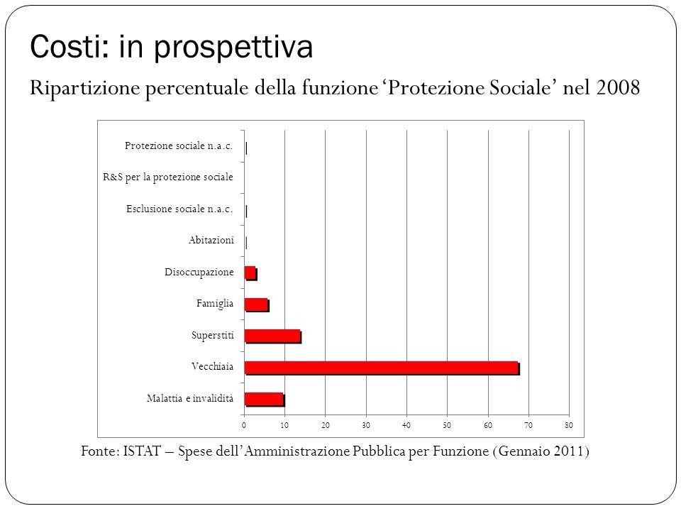 Costi: in prospettiva Ripartizione percentuale della funzione 'Protezione Sociale' nel 2008 Fonte: ISTAT – Spese dell'Amministrazione Pubblica per Fun
