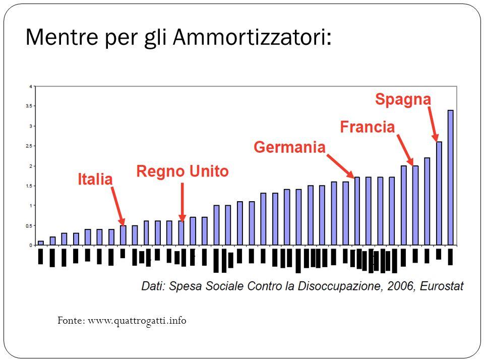 Mentre per gli Ammortizzatori: Fonte: www.quattrogatti.info