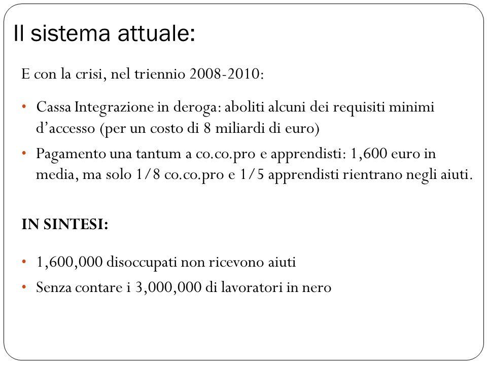E con la crisi, nel triennio 2008-2010: Cassa Integrazione in deroga: aboliti alcuni dei requisiti minimi d'accesso (per un costo di 8 miliardi di euro) Pagamento una tantum a co.co.pro e apprendisti: 1,600 euro in media, ma solo 1/8 co.co.pro e 1/5 apprendisti rientrano negli aiuti.