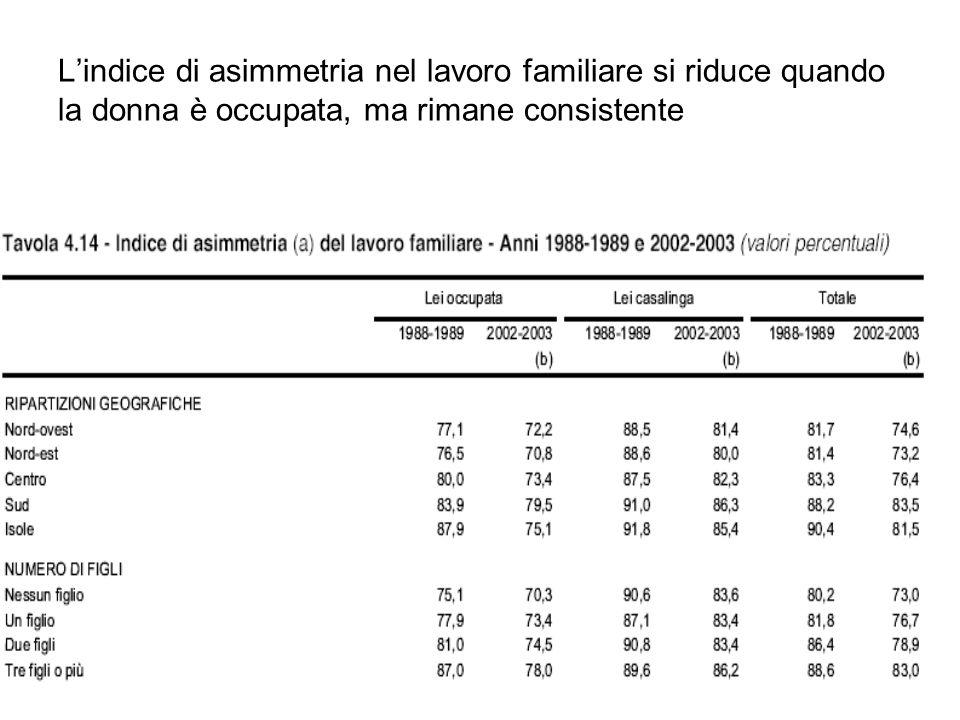L'indice di asimmetria nel lavoro familiare si riduce quando la donna è occupata, ma rimane consistente