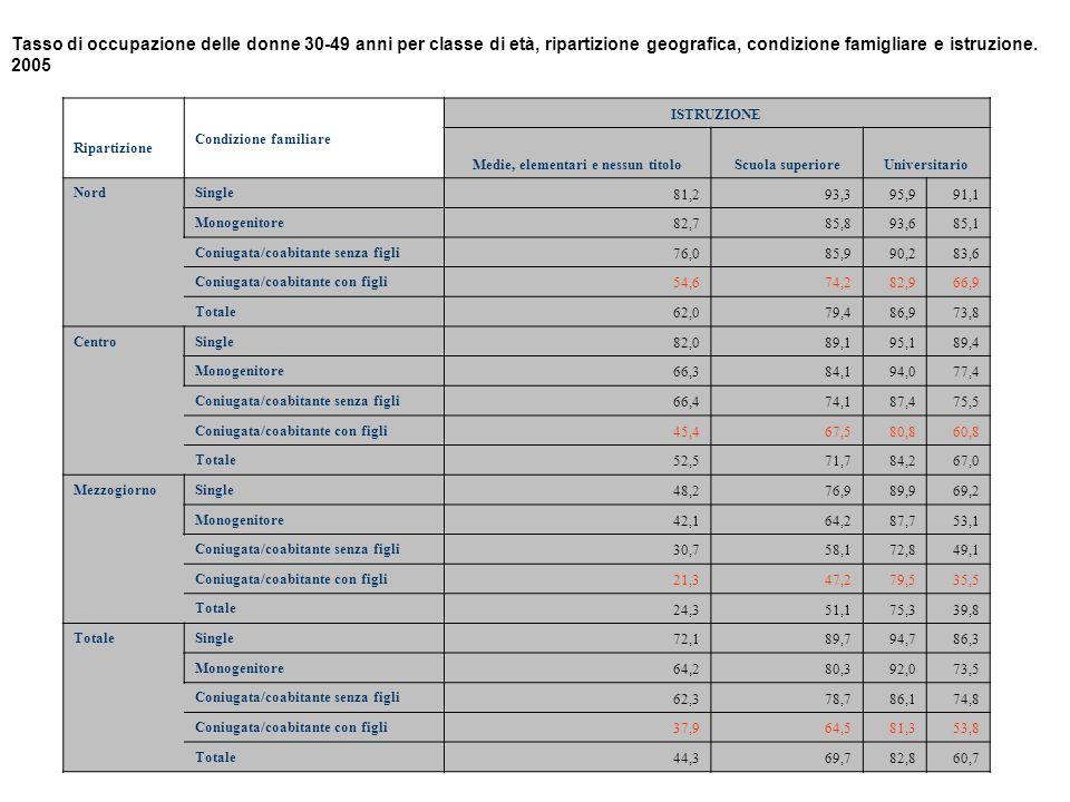 Tasso di occupazione delle donne 30-49 anni per classe di età, ripartizione geografica, condizione famigliare e istruzione. 2005 Ripartizione Condizio