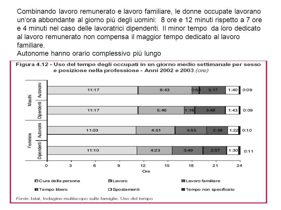 Combinando lavoro remunerato e lavoro familiare, le donne occupate lavorano un'ora abbondante al giorno più degli uomini: 8 ore e 12 minuti rispetto a