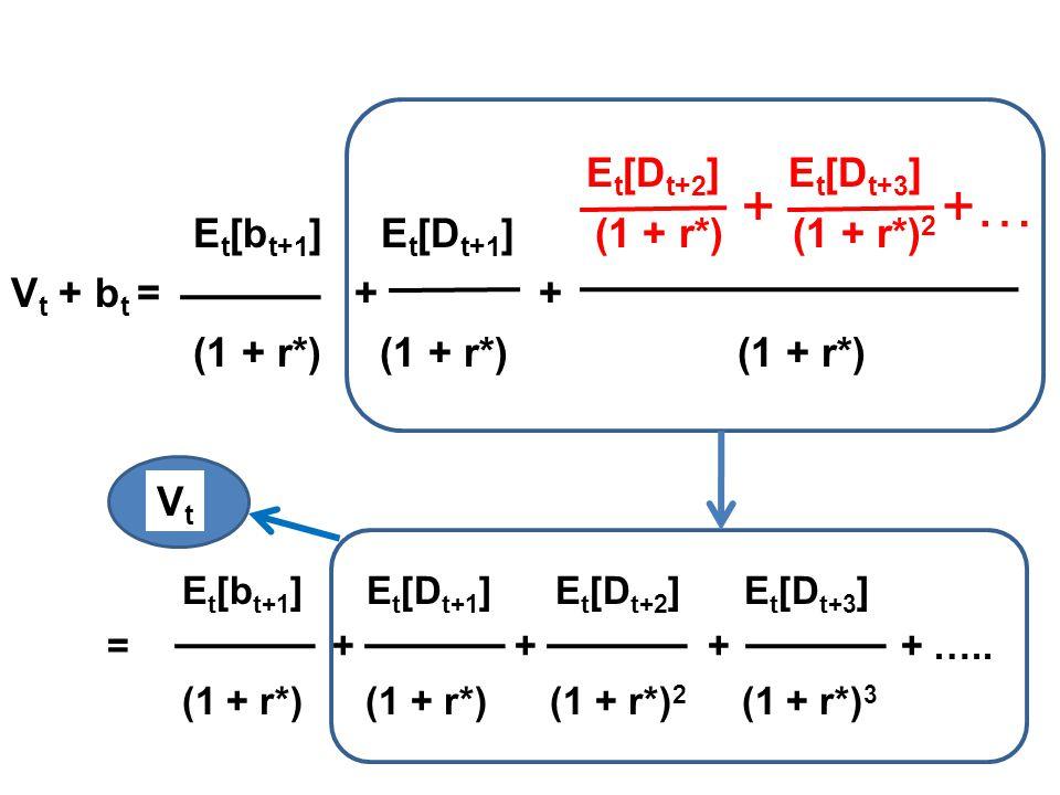 E t [D t+2 ] E t [D t+3 ] E t [b t+1 ] E t [D t+1 ] (1 + r*) (1 + r*) 2 V t + b t = + + (1 + r*) (1 + r*) (1 + r*) E t [b t+1 ] E t [D t+1 ] E t [D t+2 ] E t [D t+3 ] = + + + + …..