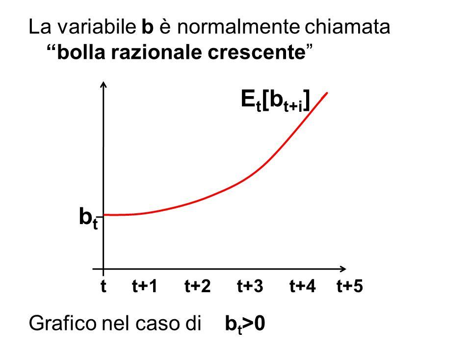 La variabile b è normalmente chiamata bolla razionale crescente Grafico nel caso di b t >0 t t+1 t+2 t+3 t+4 t+5 E t [b t+i ] btbt