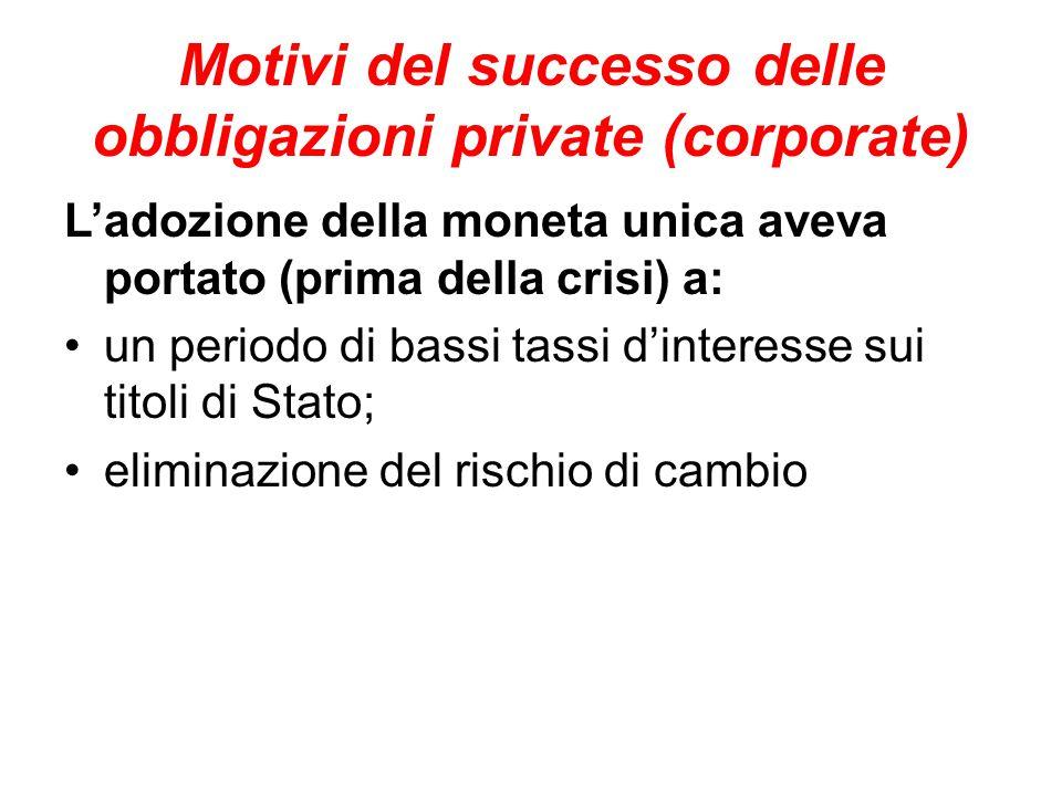 Motivi del successo delle obbligazioni private (corporate) L'adozione della moneta unica aveva portato (prima della crisi) a: un periodo di bassi tassi d'interesse sui titoli di Stato; eliminazione del rischio di cambio