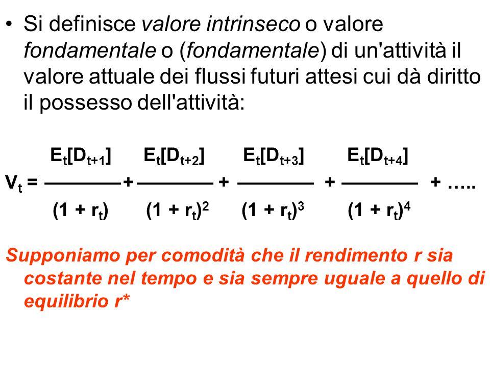 Andamento della bolla finché non scoppia (q alto) (q basso) E t [B t+n ] E t [B t+n ] b t b t t t+1 t+2 ….