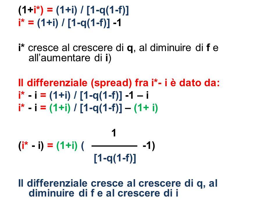 i* = (1+i) / [1-q(1-f)] -1 i* cresce al crescere di q, al diminuire di f e all'aumentare di i) Il differenziale (spread) fra i*- i è dato da: i* - i = (1+i) / [1-q(1-f)] -1 – i i* - i = (1+i) / [1-q(1-f)] – (1+ i) 1 (i* - i) = (1+i) ( -1) [1-q(1-f)] Il differenziale cresce al crescere di q, al diminuire di f e al crescere di i