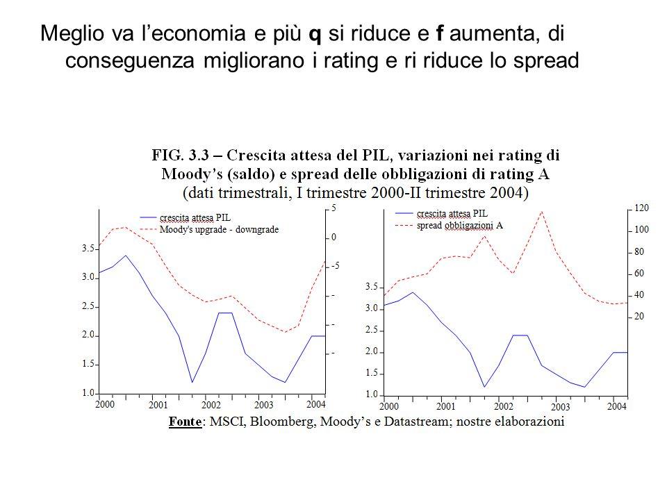 Meglio va l'economia e più q si riduce e f aumenta, di conseguenza migliorano i rating e ri riduce lo spread